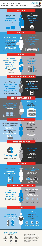 Progress on Gender Equality
